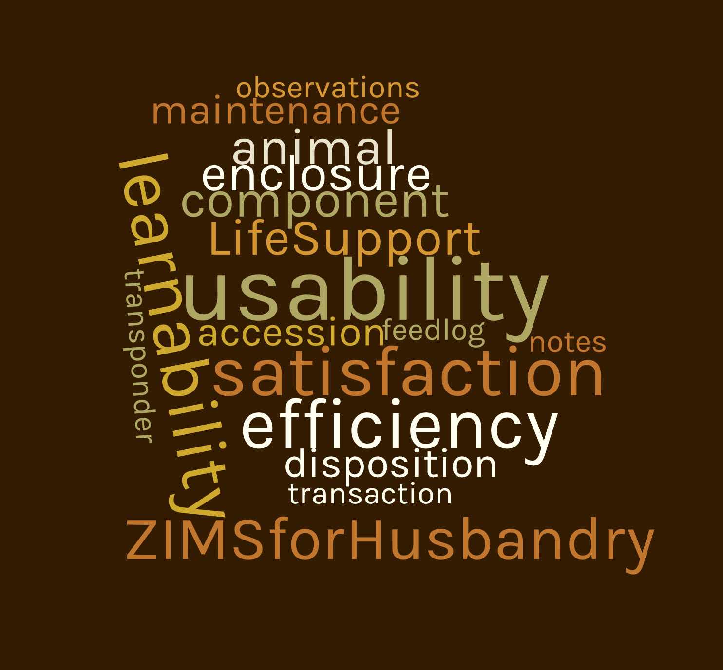 ZIMS For Husbandry Usability Survey