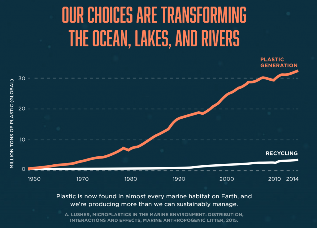 Plastic generation vs recyling trend (Image credit: Our Hands)